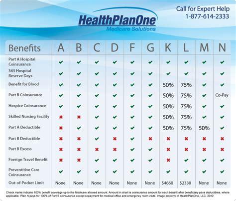 medigap plan default medicare solutions blog