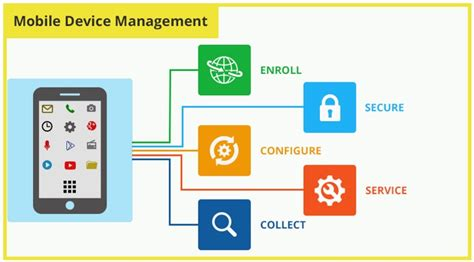 enterprise mobile management emm