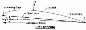 Aviation World  Aerodynamics Factors