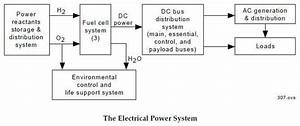 Space Shuttleelectrical System Schematics Index  Use This