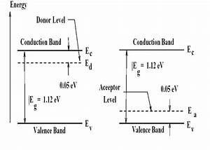 Semiconductors  Why Is The Energy Level Of Acceptor State