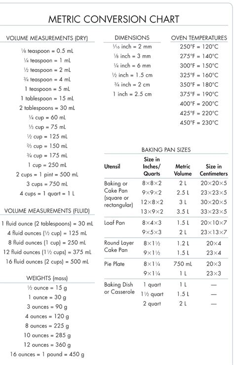 metric conversion chart ideas  pinterest  converter imperial metric conversion