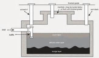 Concrete Sewage Holding Tanks Photo