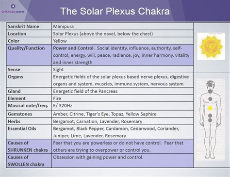 Area Of A Circle Worksheet 7 Chakras Frequency Hz Laughter Sound Healing
