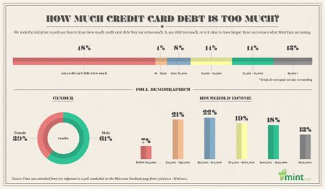 This Infographic Examines How Much Theu S Debt How Much Credit Card Debt Is Much Infographic