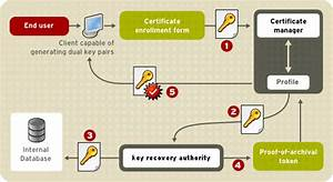 2 4  Pki With Certificate System Red Hat Certificate