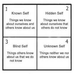 facing  blind spot  story    aware