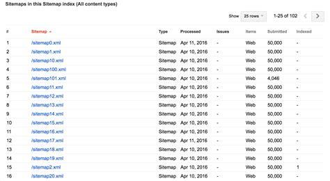 Sitemap Index Getting Indexed Google