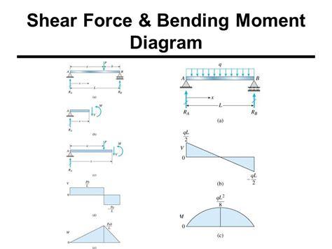 Shear Force Bending Moments Civil