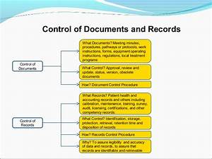 quality management systems in radiotherapy based on iso With documents and data control