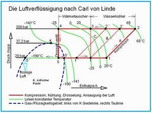 Enthalpie Berechnen : illumina gas entspannen abk hlung berechnen ~ Themetempest.com Abrechnung