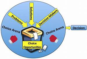 Which Two Groups Of Decision Makers Are Included In The Simple Circular Flow Diagram