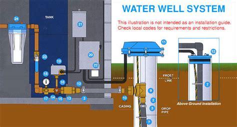 submersible  pumps  aqua science goulds grundfos