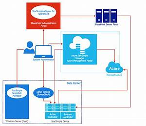 Creating An Azure Architecture Diagram