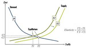Supply and Demand Curve Function