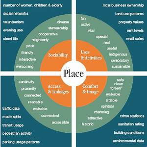 What Is Placemaking Yurbanism