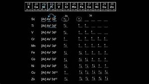 Electron Configurations In The 3d Orbitals