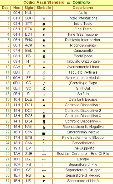 Codice Ascii Lettere Greche by Codici Ascii Tabelle Di Giobe 174 2000