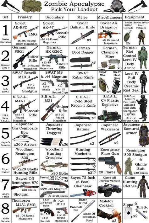 zombie apocalypse weapons survive survival loadout pick gear zombies choose guns guide tactical apocolypse stuff would armor 9gag preparedness tips