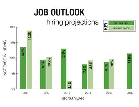 Hiring Outlook For Class Of 2016 Is More Favorable Than