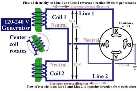Wiring 240 Volt Schematic 3 Wire by Wiring 240 Volt Generator Schematic Wiring Diagram