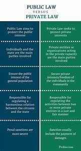 Difference Between Public and Private Law | Comparison ...