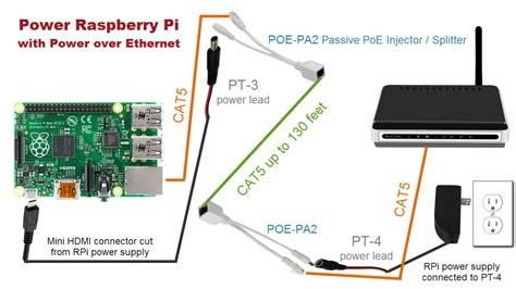 How Enable Power Over Ethernet Raspberry