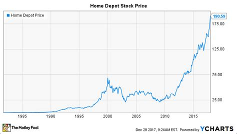 Home Depot Stock Cabinets: Will Home Depot Do A Stock Split In 2018?