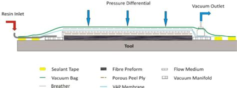 schematic  vacuum bag lay   cfbenzoxazine panel