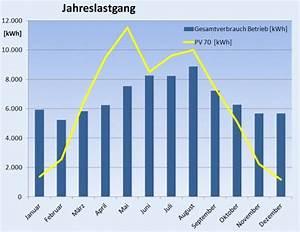 Stromverbrauch 3 Personen Berechnen : energieeffizienz gesamtbetrieb lfl ~ Themetempest.com Abrechnung