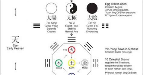 diagram  taoist cosmology google search la sports