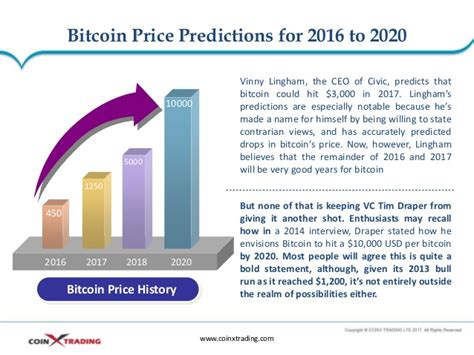 bitcoin  prediction litecoin google history