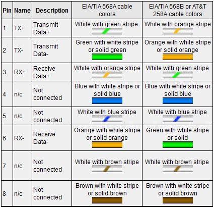 ethernet 10 100base t rj 45 connector pinout