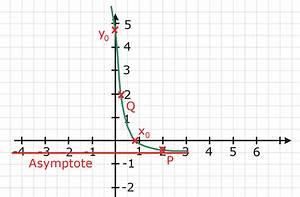 Asymptote Berechnen : einfache e funktion abitur vorbereitung ~ Themetempest.com Abrechnung