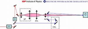 Schematic Diagram Of The Experiment  Key  Pp  Pulse Picker