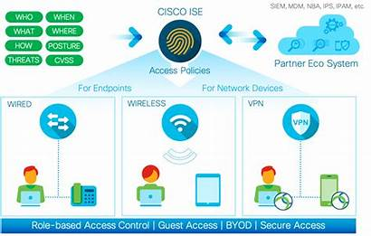 Cisco Ise Access Secure Identity Wired Engine