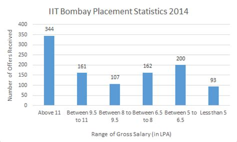 iit bombay info ranking cutoff placements 2015
