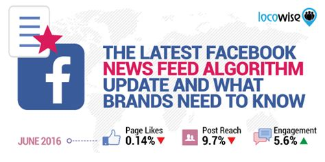 The Latest Facebook News Feed Algorithm Update And What