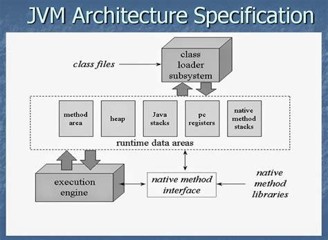 Java Virtual Machine Internals