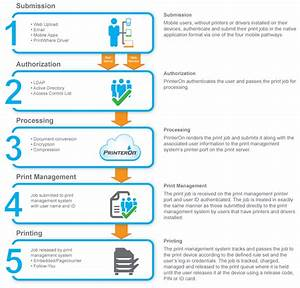 Print Management - Enterprise Printing