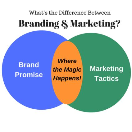 What S Marketing by Difference Between Branding And Marketing Branding And