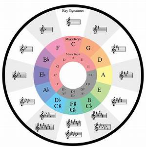 How The Circle Of Fifths Can Help Your Songwriting  U2013 Soundfly