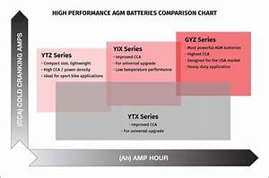 Agm Batteries Comparison Chart Yuasa Battery Inc