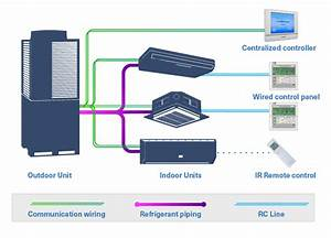 Vrv Or Vrf   Learn About The Differences And Vrf System