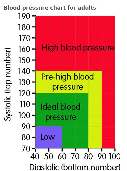 normal blood pressure level    year