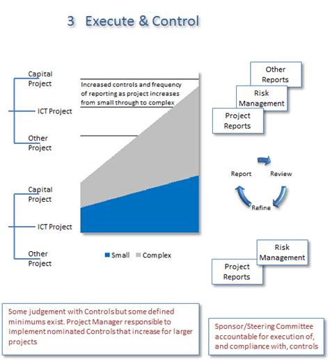 execution control project management methodology