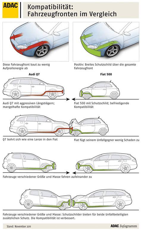 adac siege auto neues crashtest verfahren kompatibilitäts crashtest