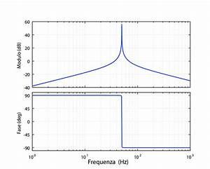 8   Diagramma Di Bode D U0026 39 Esempio Di Un Controllore