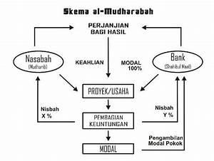 Pengertian Mudharabah  Syarat  Rukun Dan Contohnya