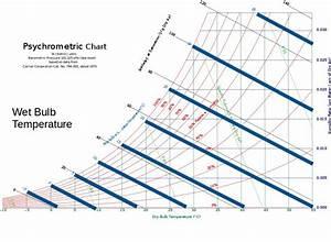 Psychrometric Chart Dry Bulb Bulb Psychrometric Chart Mollier Diagram